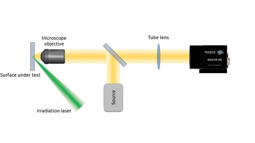 Inline measurement configuration in reflection SID4 is integrated on a reflective microscope