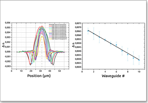 Change of refractive index measurements created using different fluencies measured with QWSLI (SID4-HR wavefront sensor)