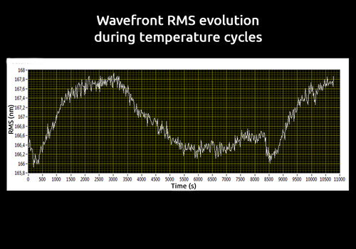 Wavefront RMS evolution during temperature cycles measured with SID4-HR wavefront sensor